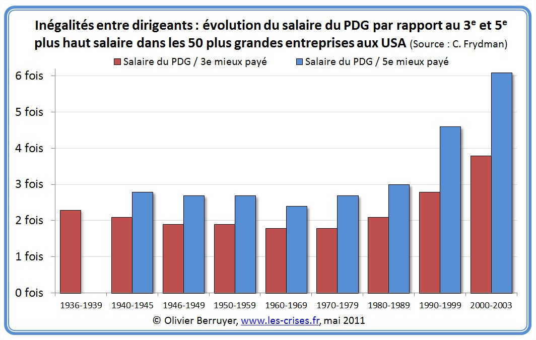 Salaires PDG patrons rémunération USA