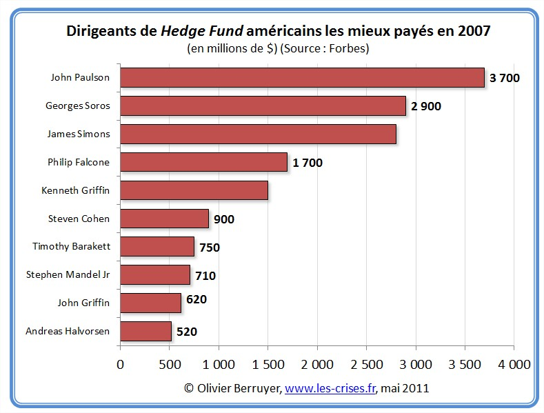 Salaires PDG hedge funds USA