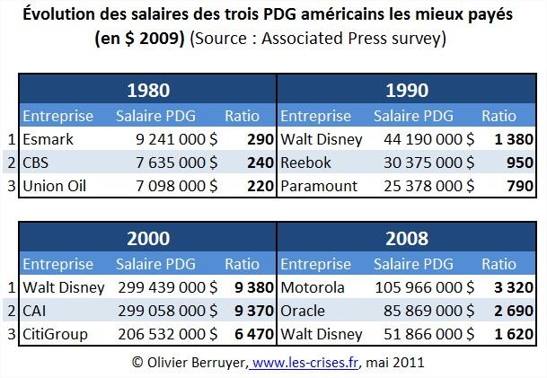 Top 3 salaires PDG USA