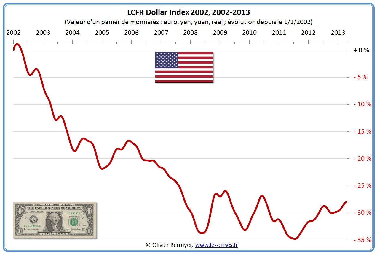 LCFR Dollar Index