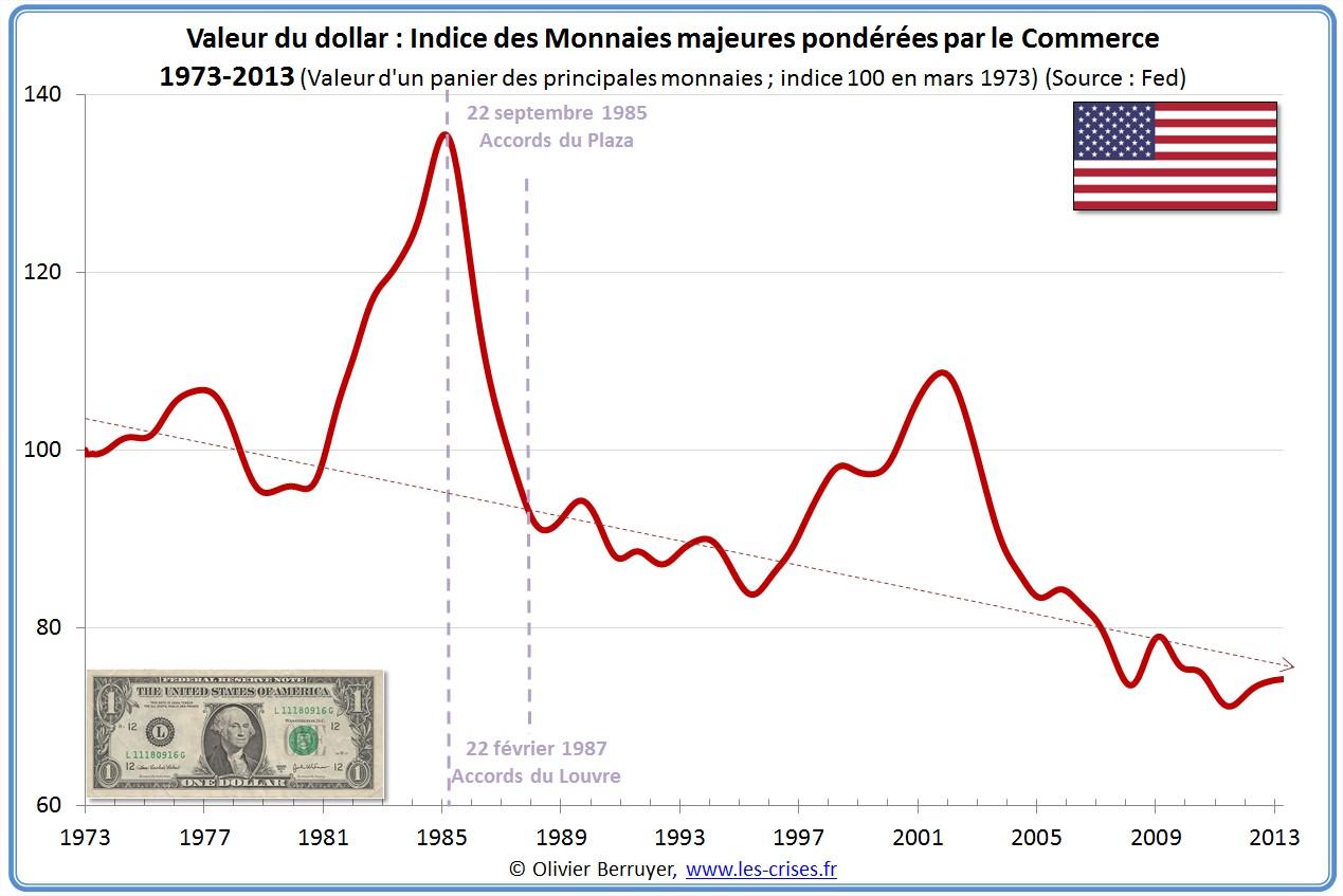 Indice des Monnaies majeures pondérées par le Commerce