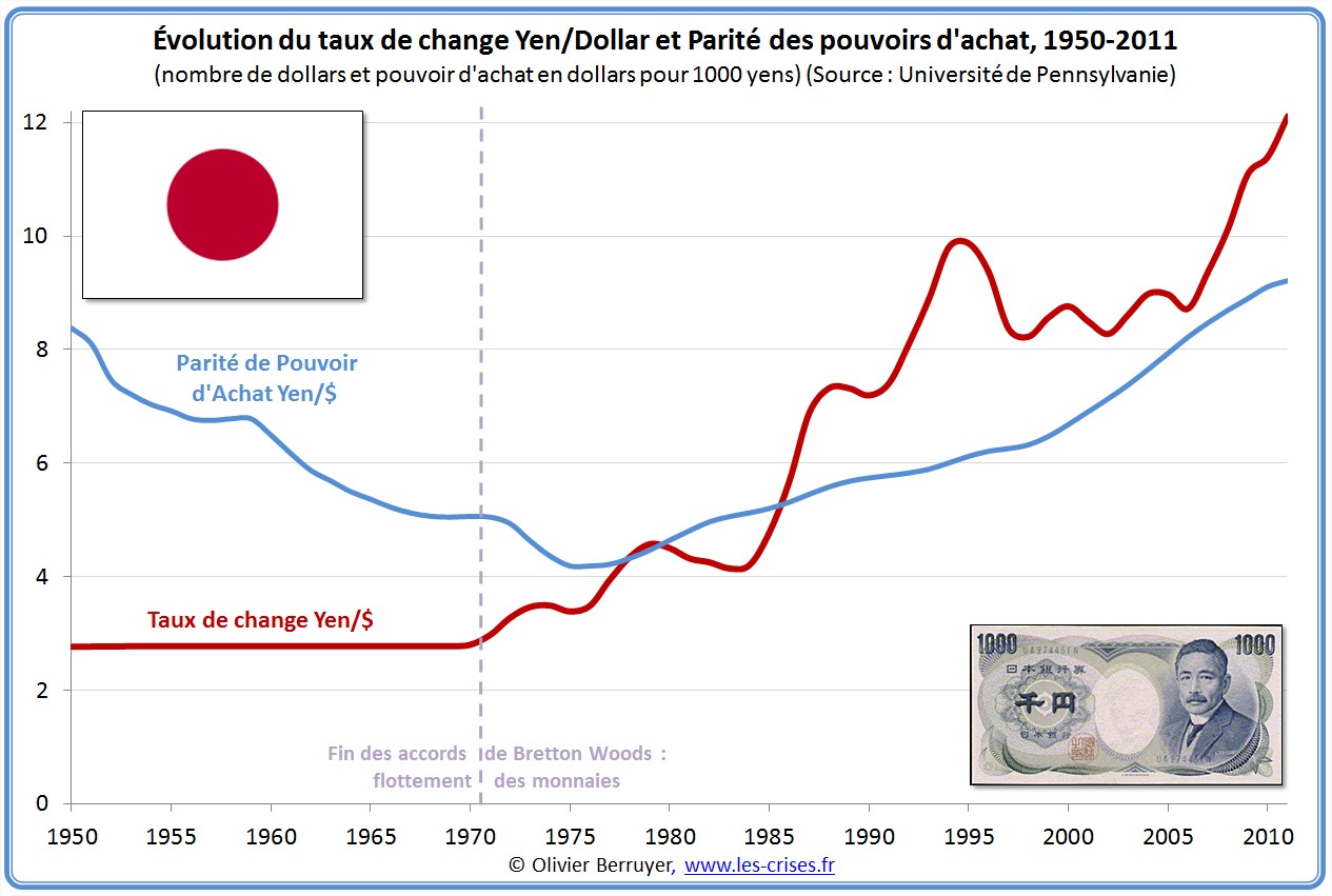 PPA du yen