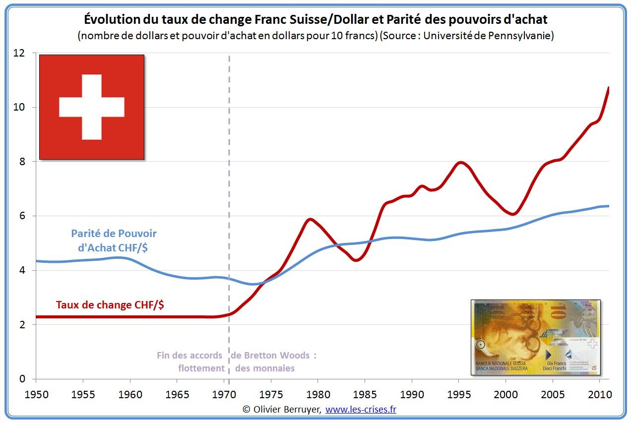 PPA du franc suisse