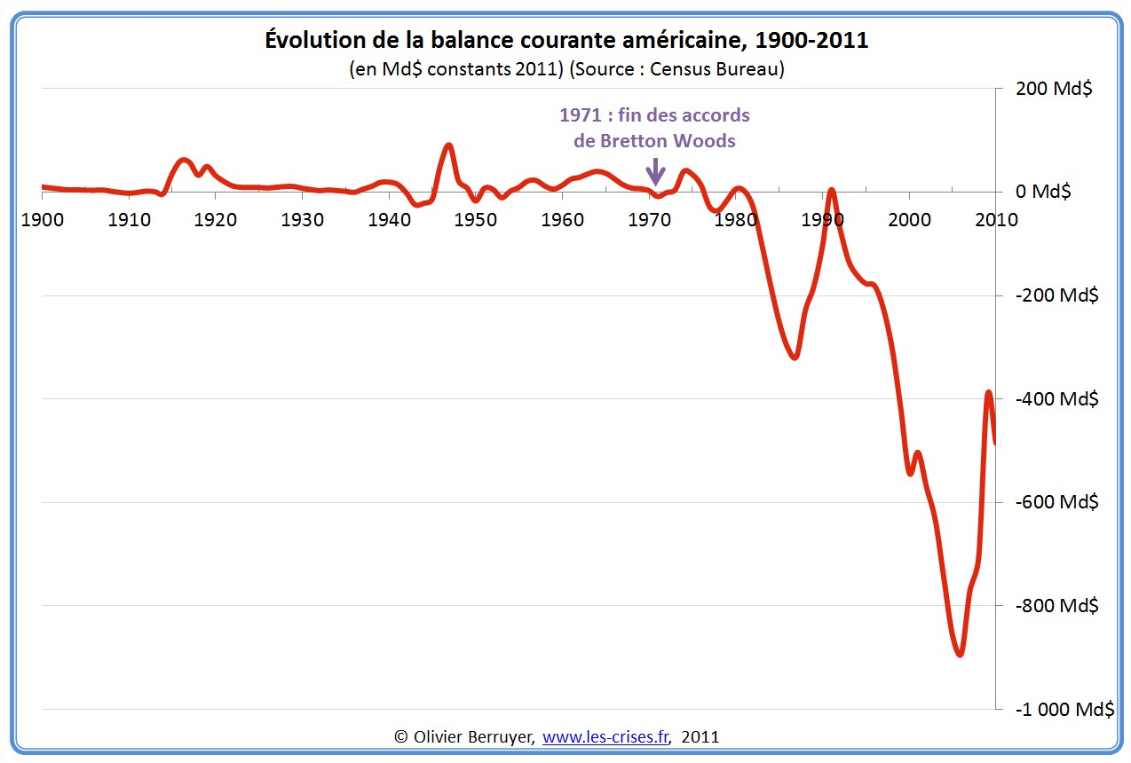 Balance courante Etats-Unis USA
