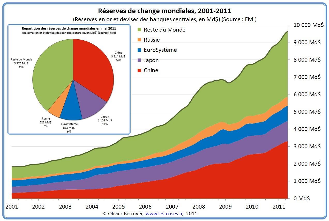 Réserves de change mondiale monde