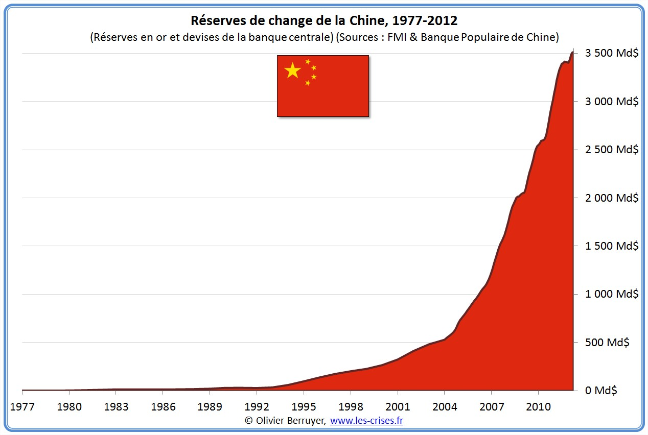 L'hégémonie du dollar contestée par la Chine 01-chine-1
