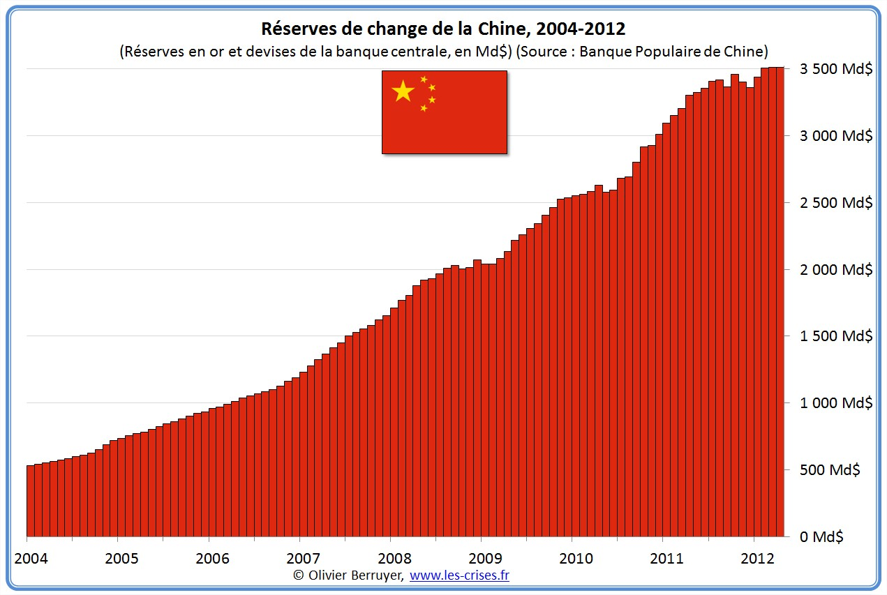 réserves de change Chine