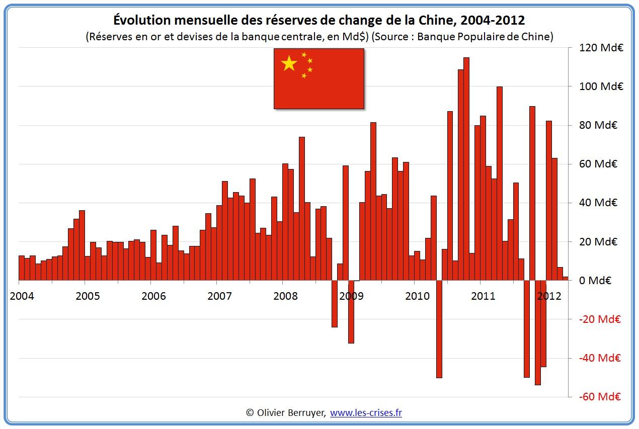 réserves de change Chine