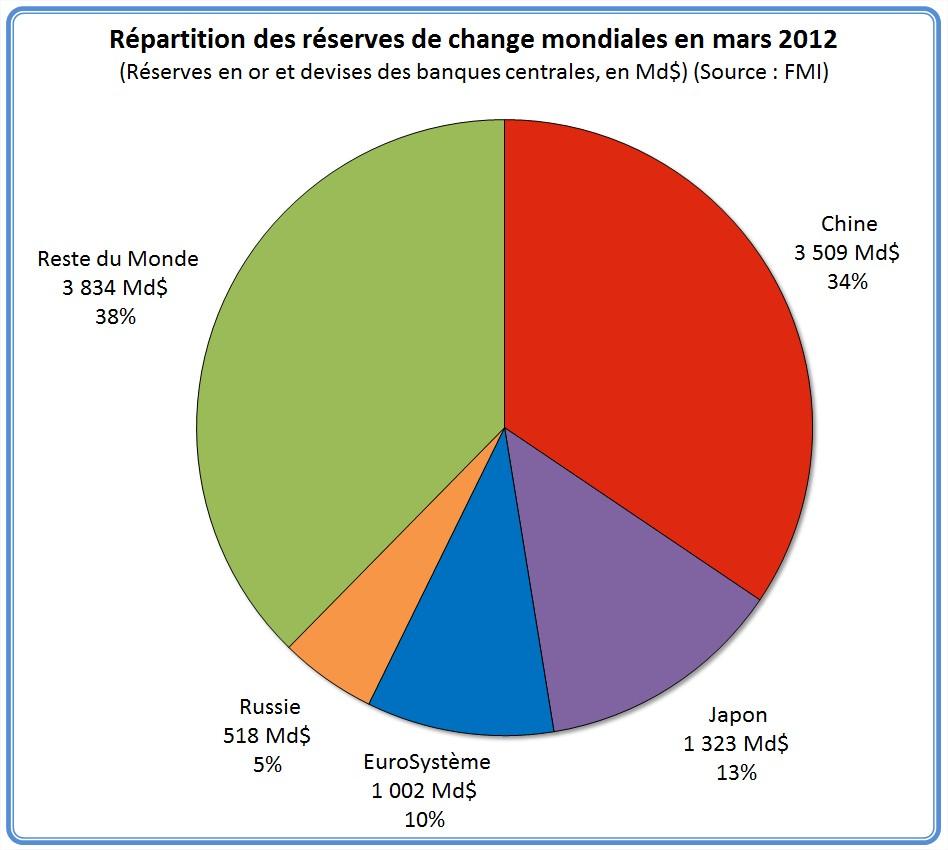 réserves de change monde mondiales