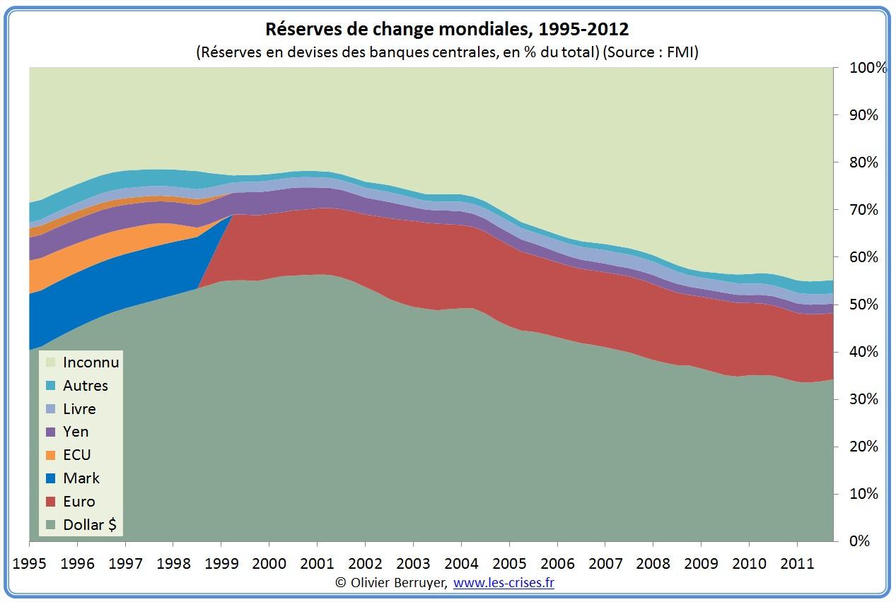 réserves de change monnaie monde