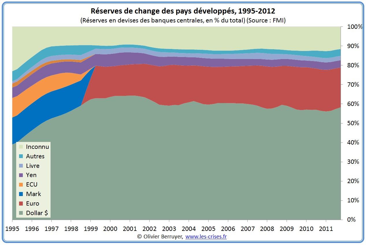 réserves de change monnaie pays développés