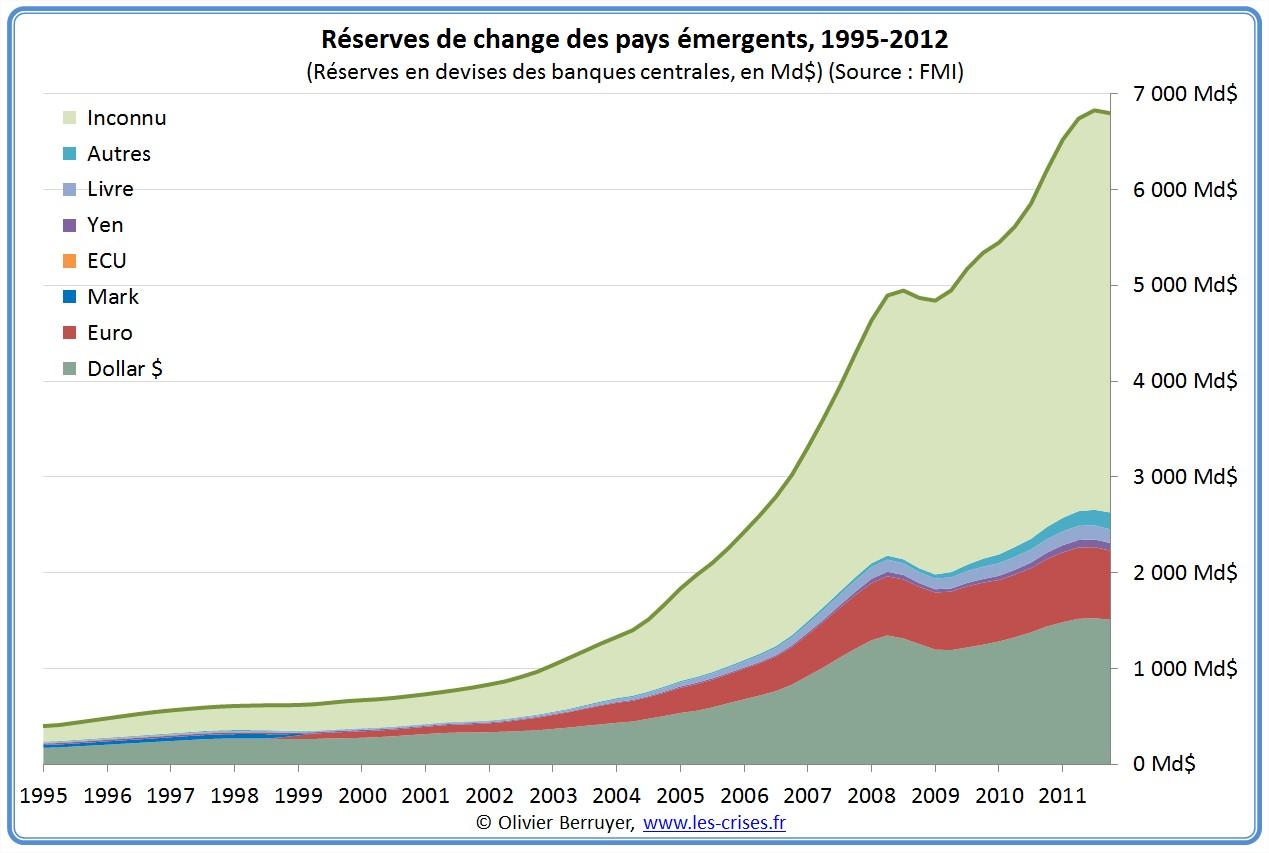 réserves de change monnaie  pays émergés