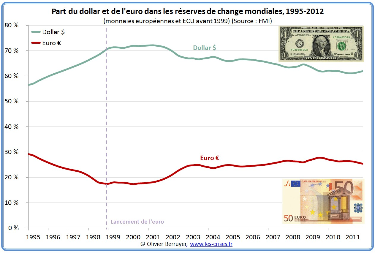 réserves de change euro dollar