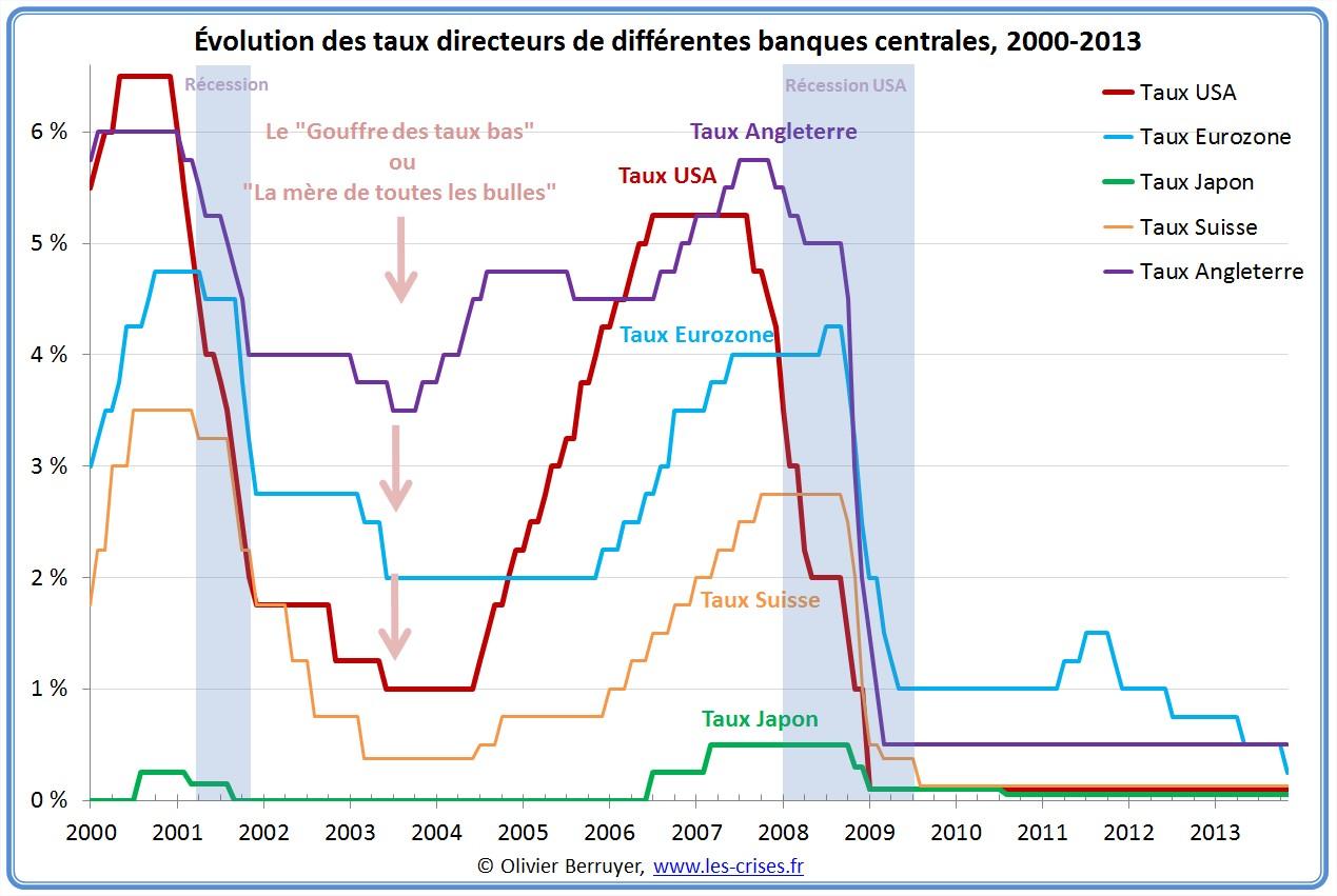 Taux directeurs des banques centrales