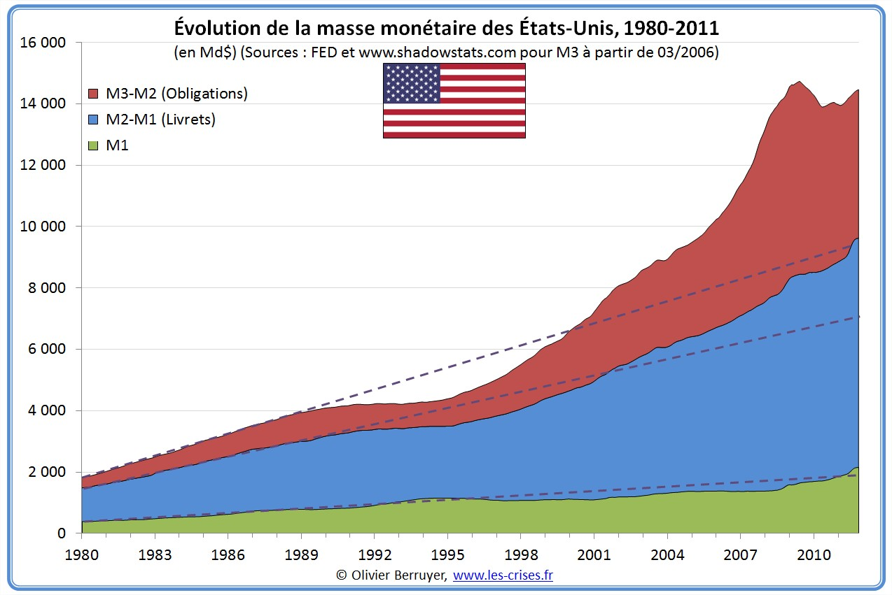 Masse monétaire USA