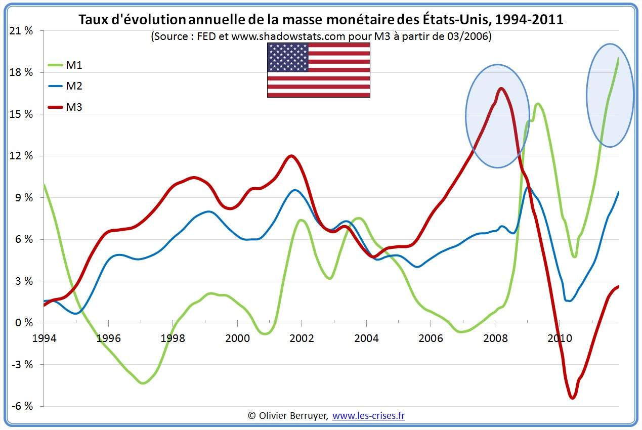http://www.les-crises.fr/images/0080-monnaie/0310-masse-monetaire-usa/04-evolution-masse-monetaire-usa.jpg