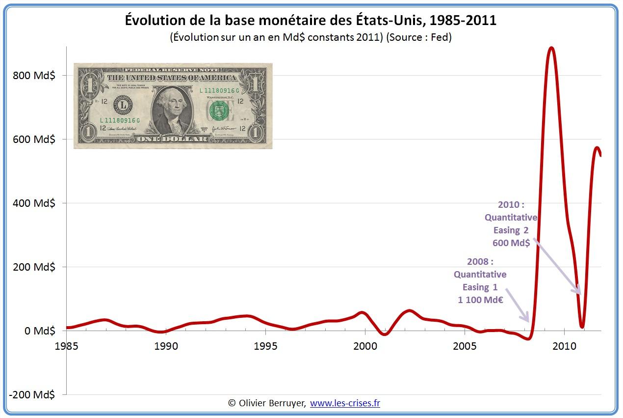 Base monétaire des USA