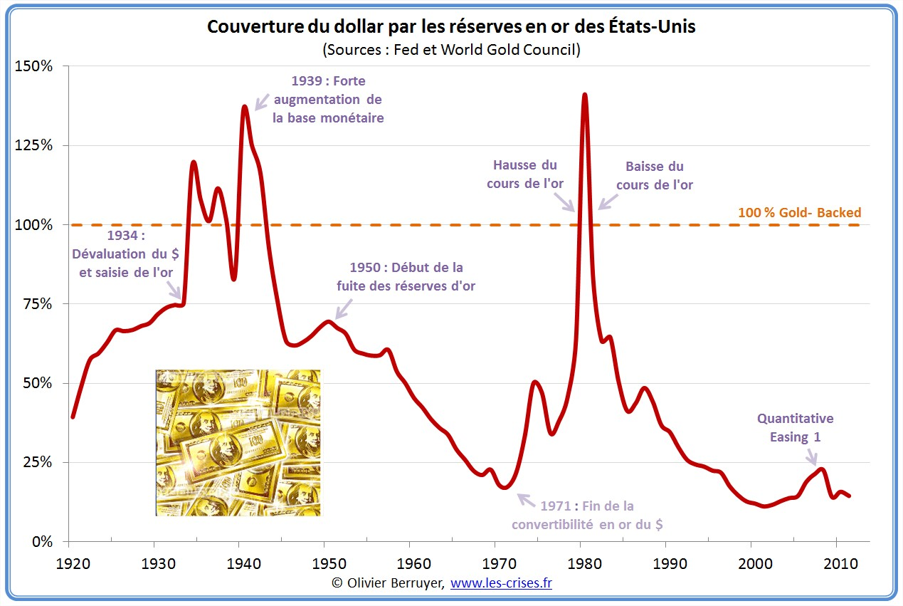 Couverture en or du dollar