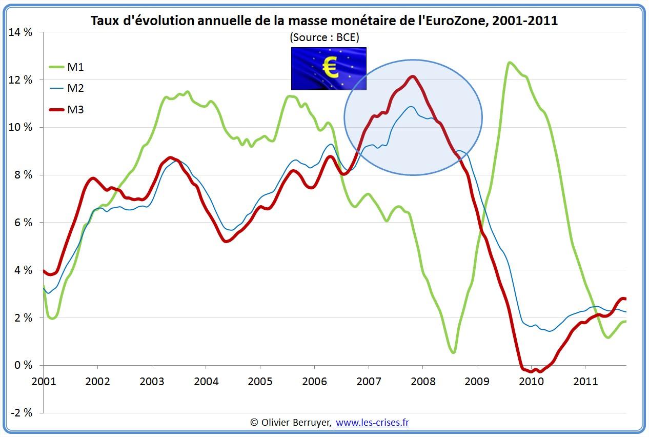 Masse monétaire eurozone