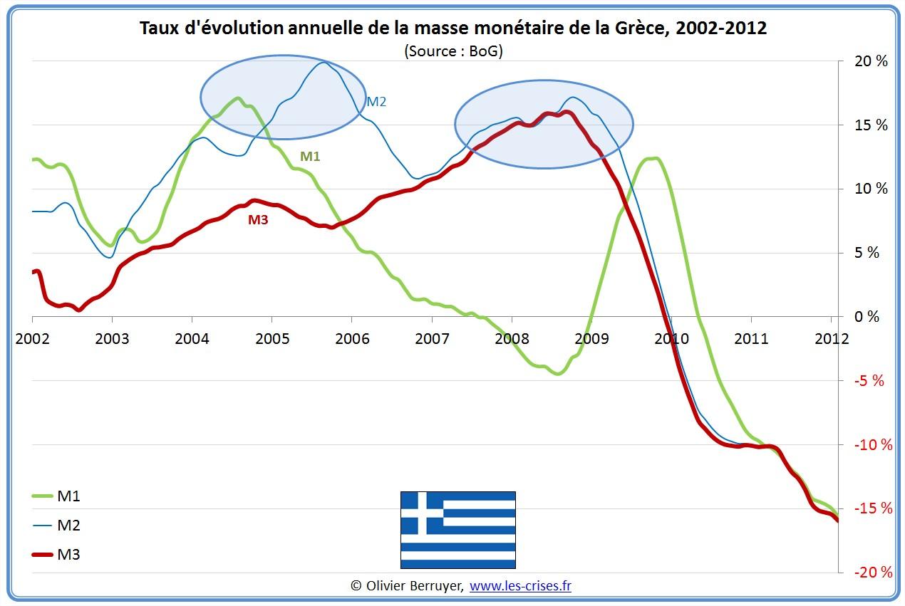 Masse monétaire Grèce