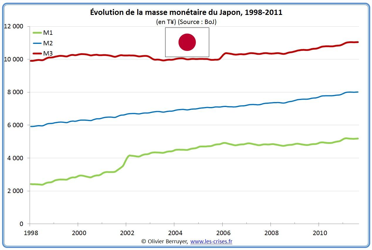 Masse monétaire japon