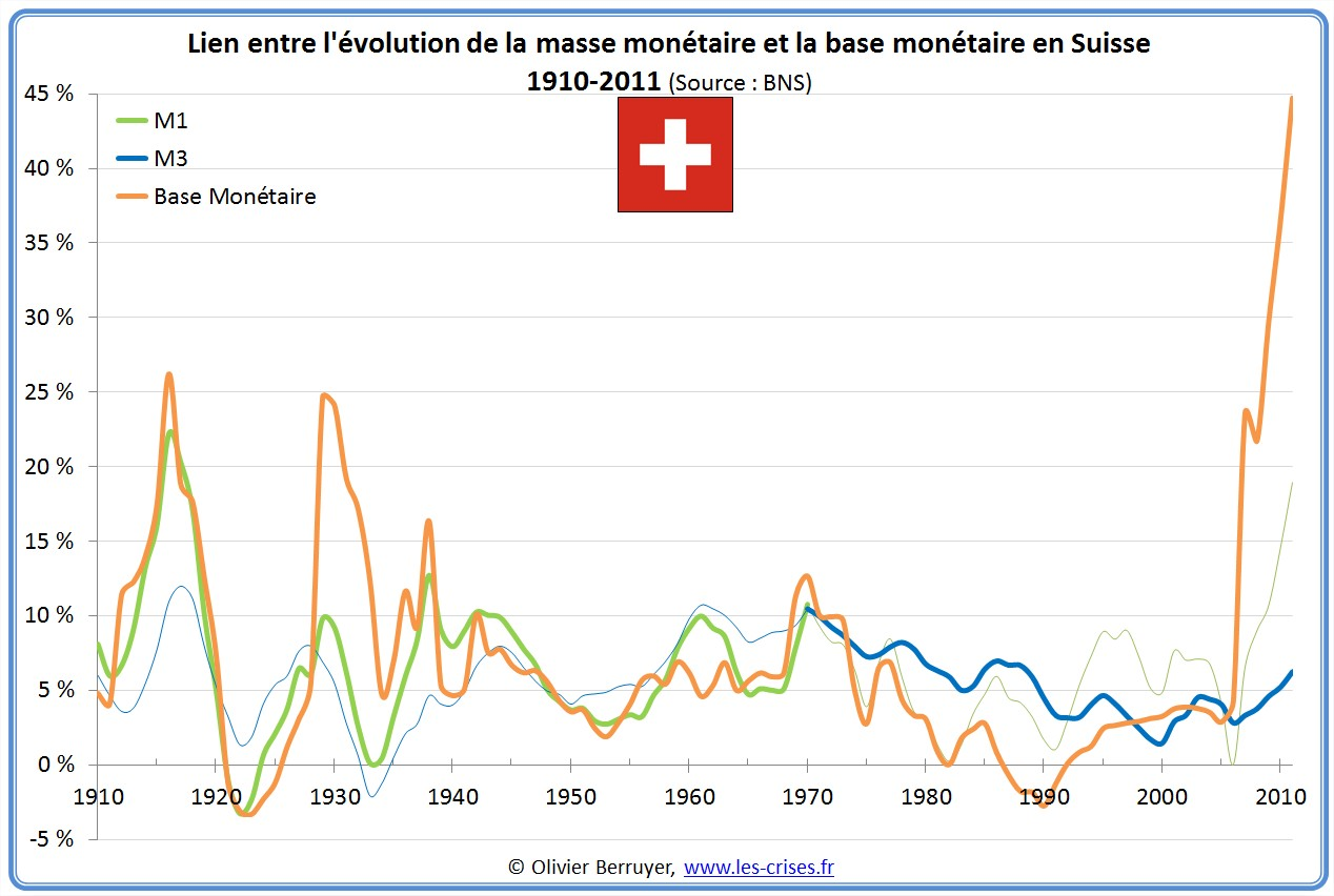 Masse monétaire inflation suisse