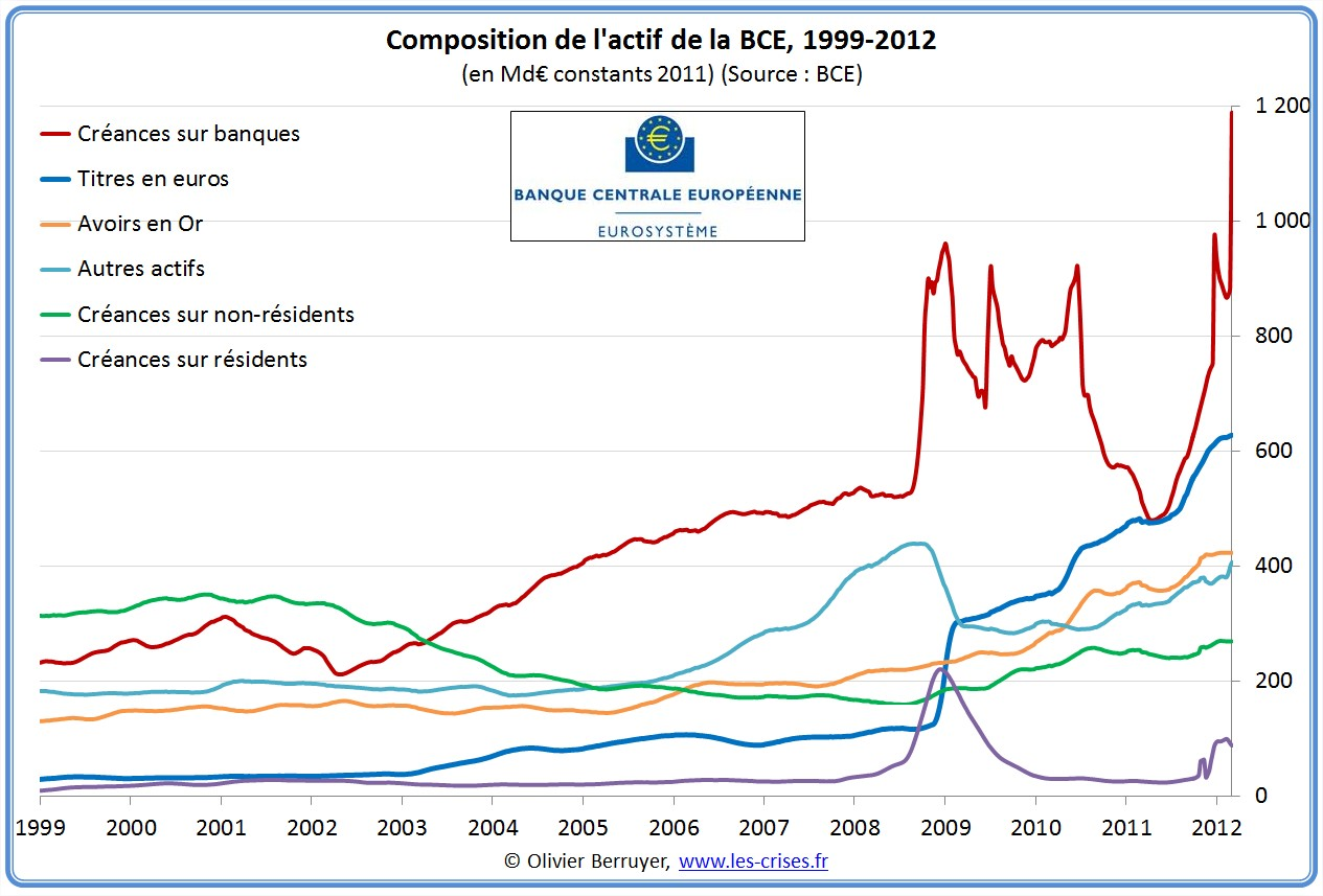 Actif BCE Banque centrale européenne