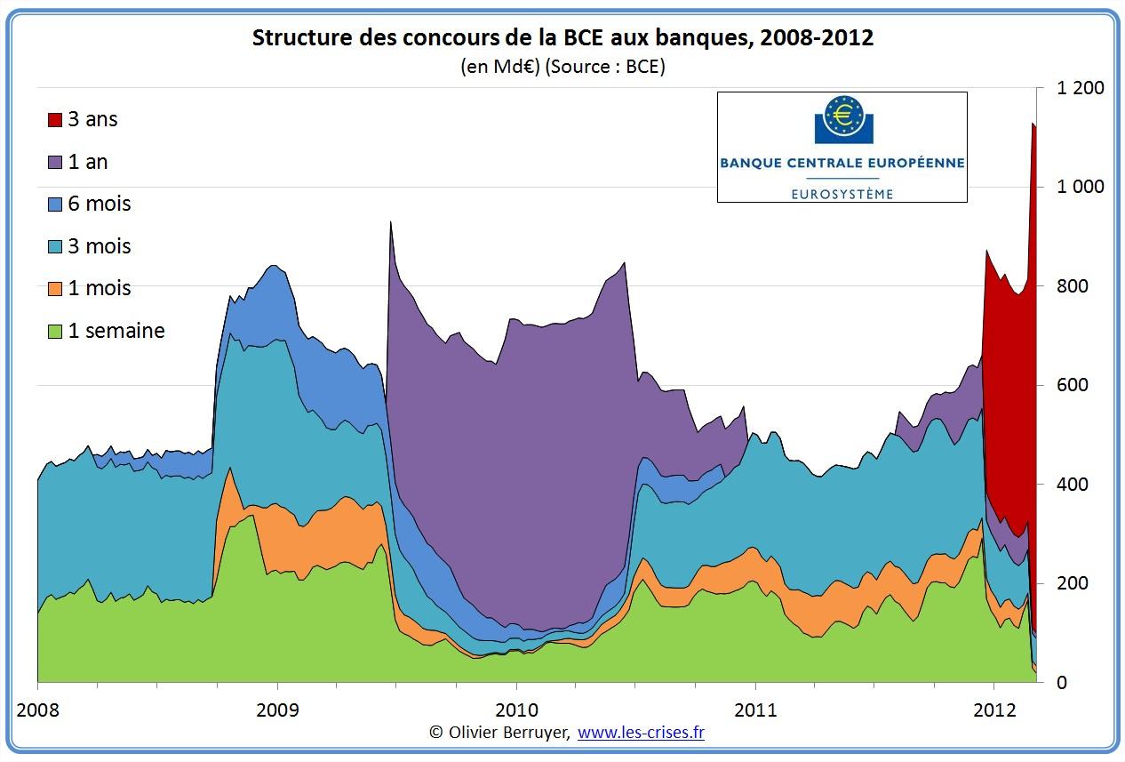 Passif BCE Banque centrale européenne