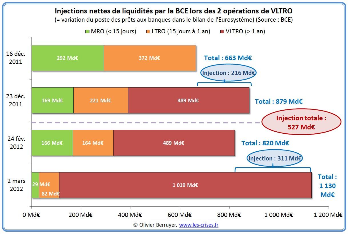 VLTRO BCE Banque centrale européenne
