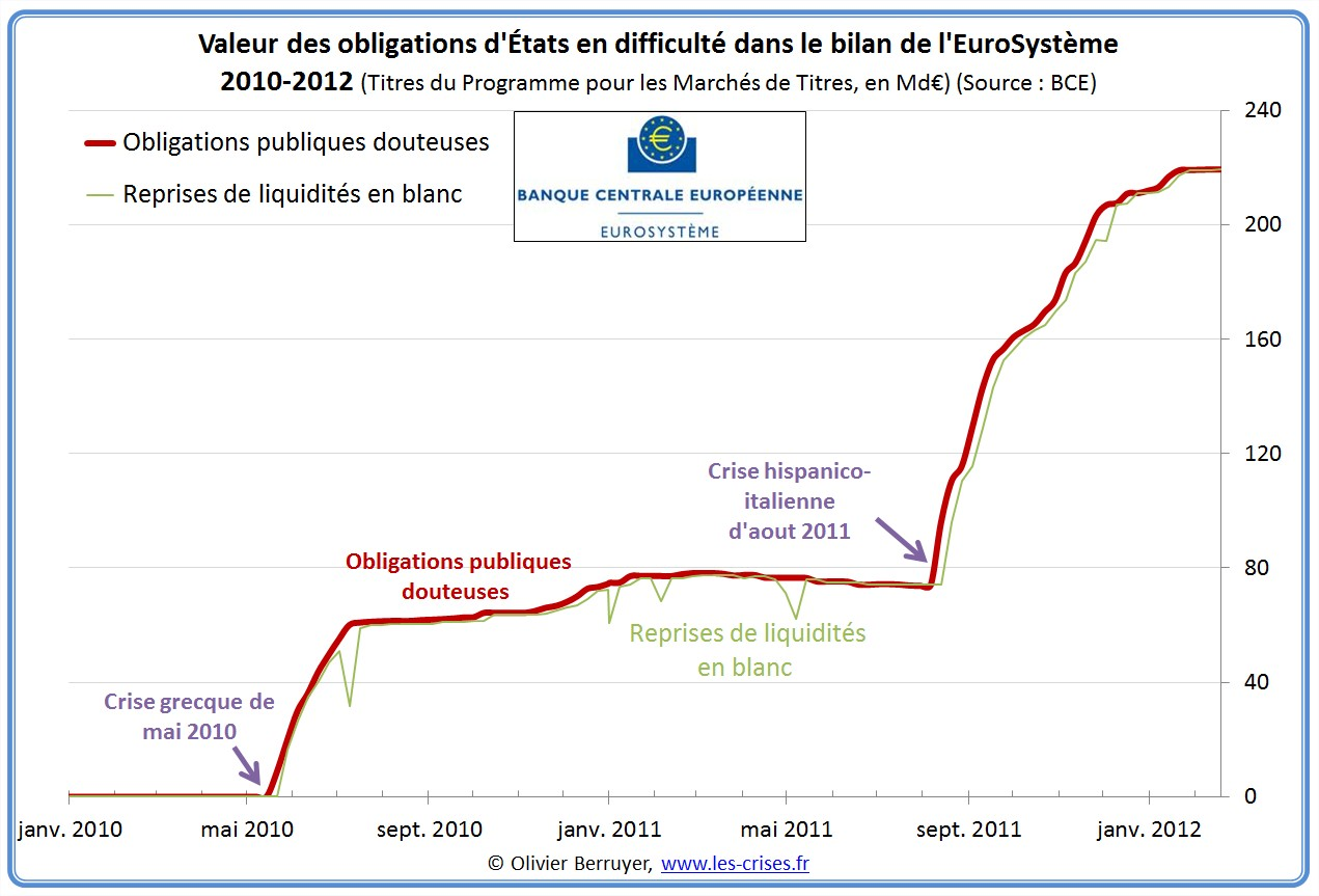 achats obligations BCE Banque centrale européenne