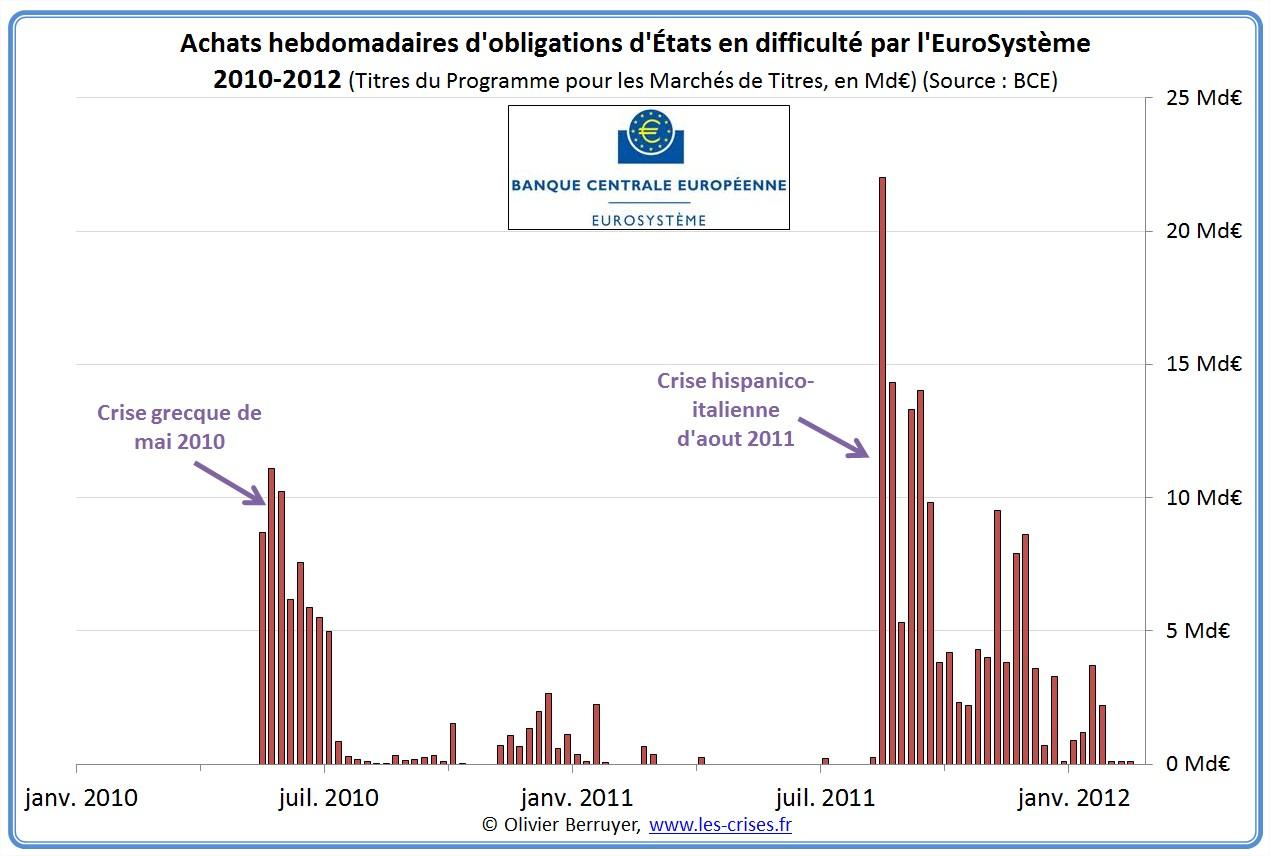 Obligation etat achat BCE