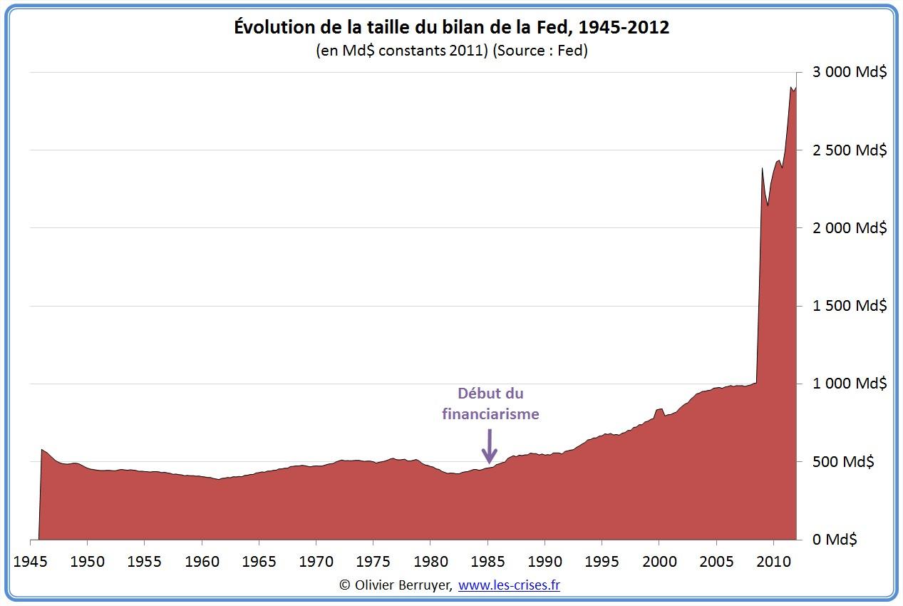 historique bilan fed