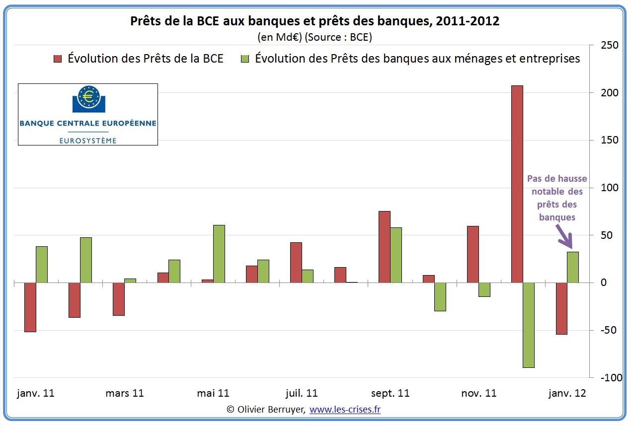 prêts bce et prêts banques