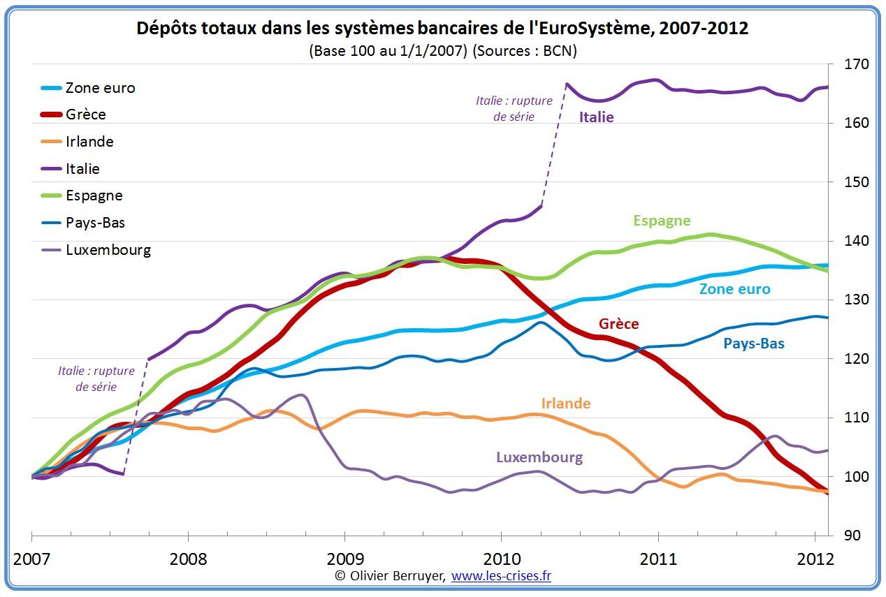 dépôts banques zone euro