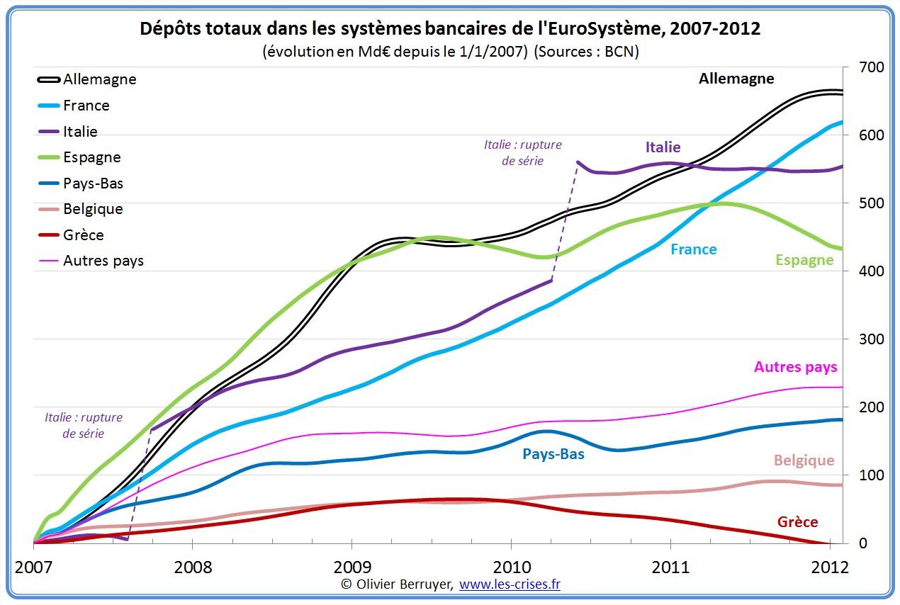 dépôts banques grece zone euro