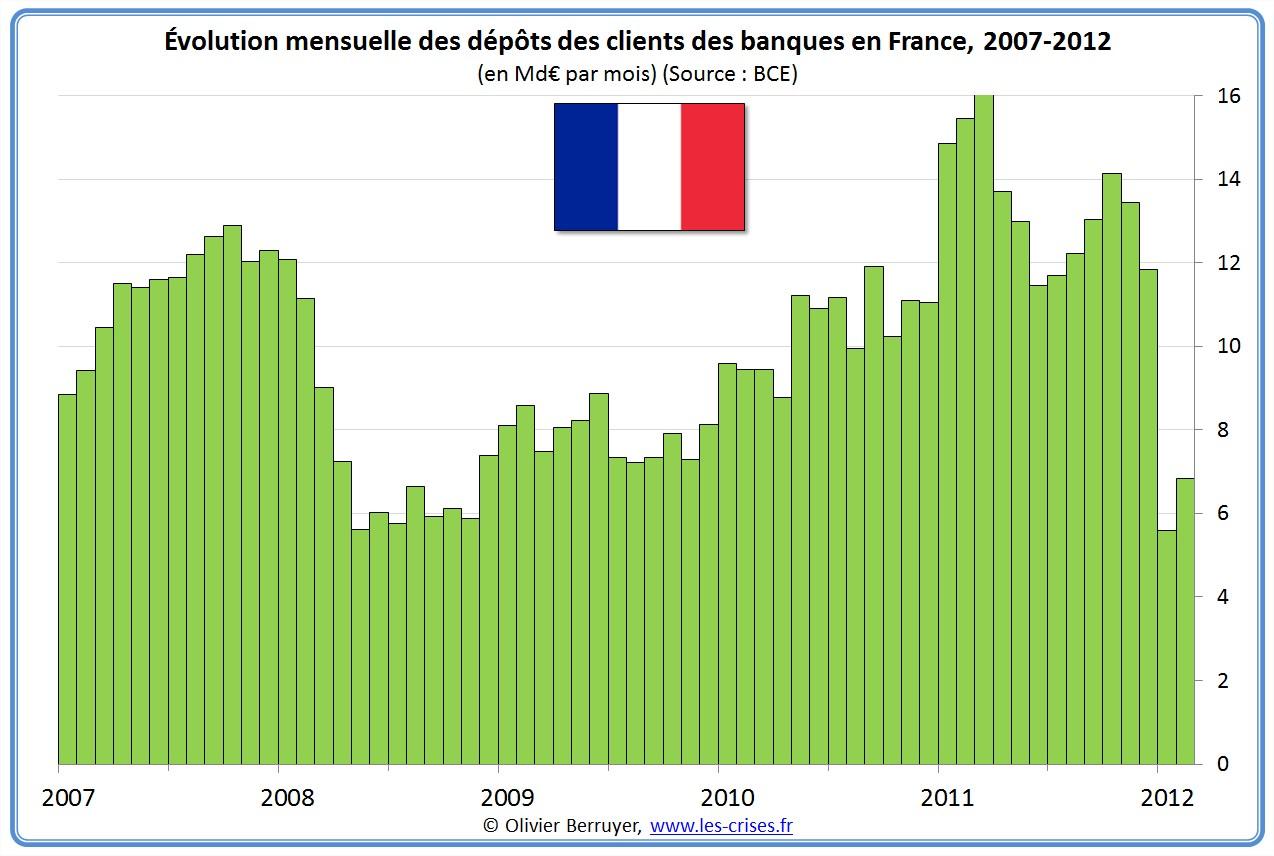 dépôts banques france