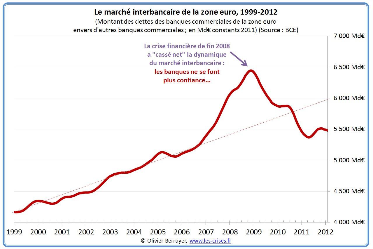 marché interbancaire zone euro