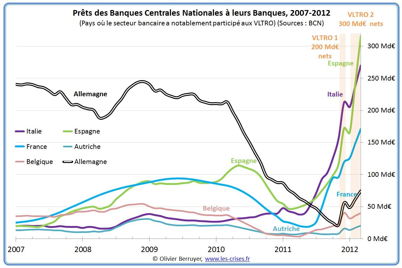 emprunts banques BCE BCN