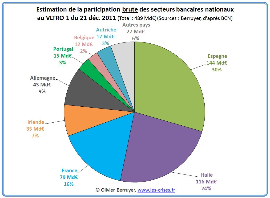 ltro emprunts banques BCE BCN