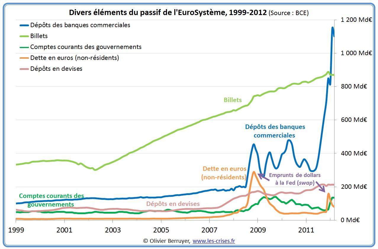 passif eurosysteme
