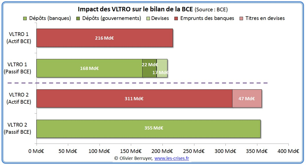approximation bilan bce