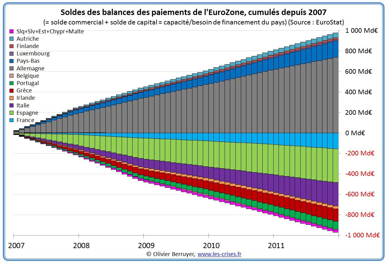 soldes balance paiements eurozone