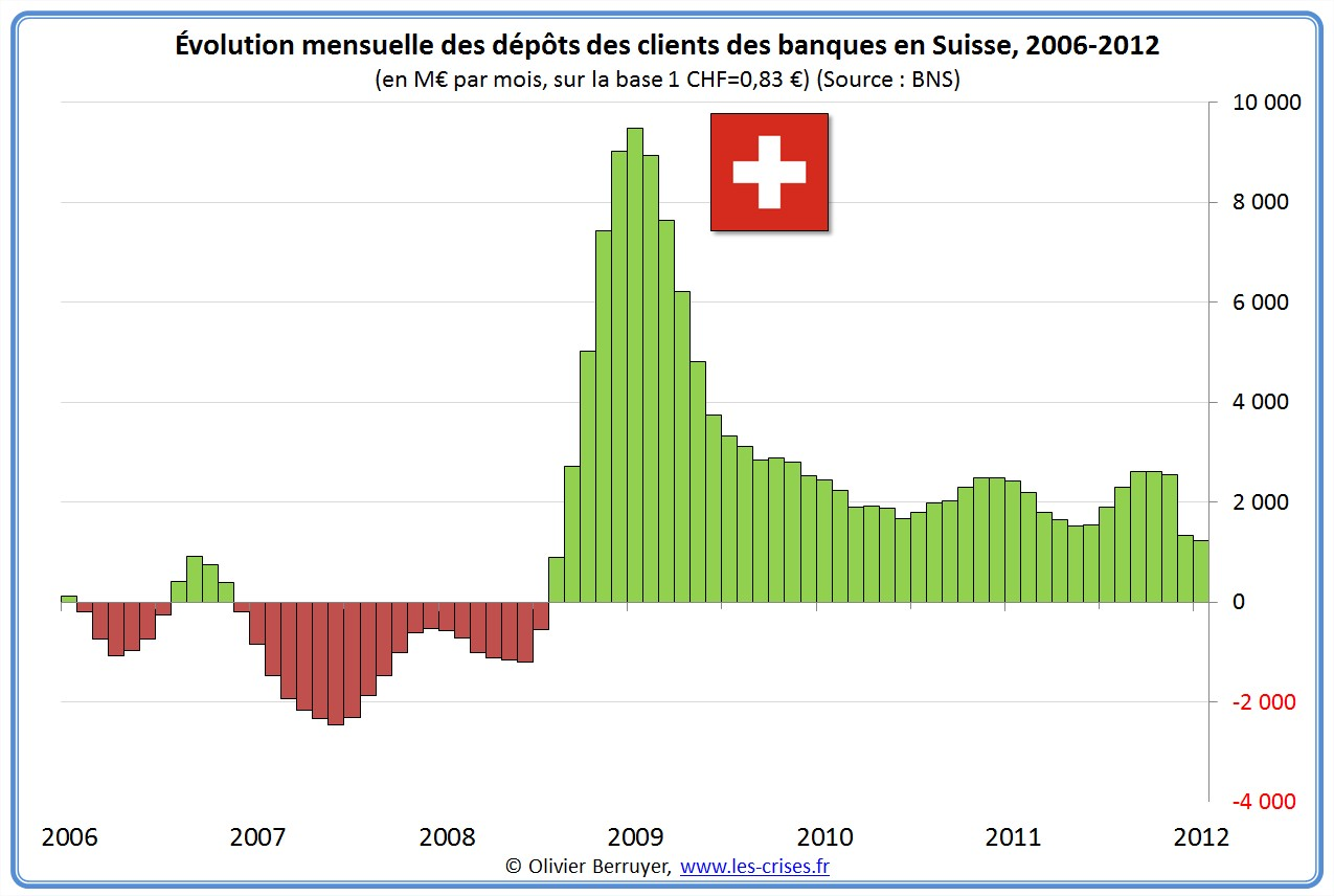 synthèse pays banques suisse