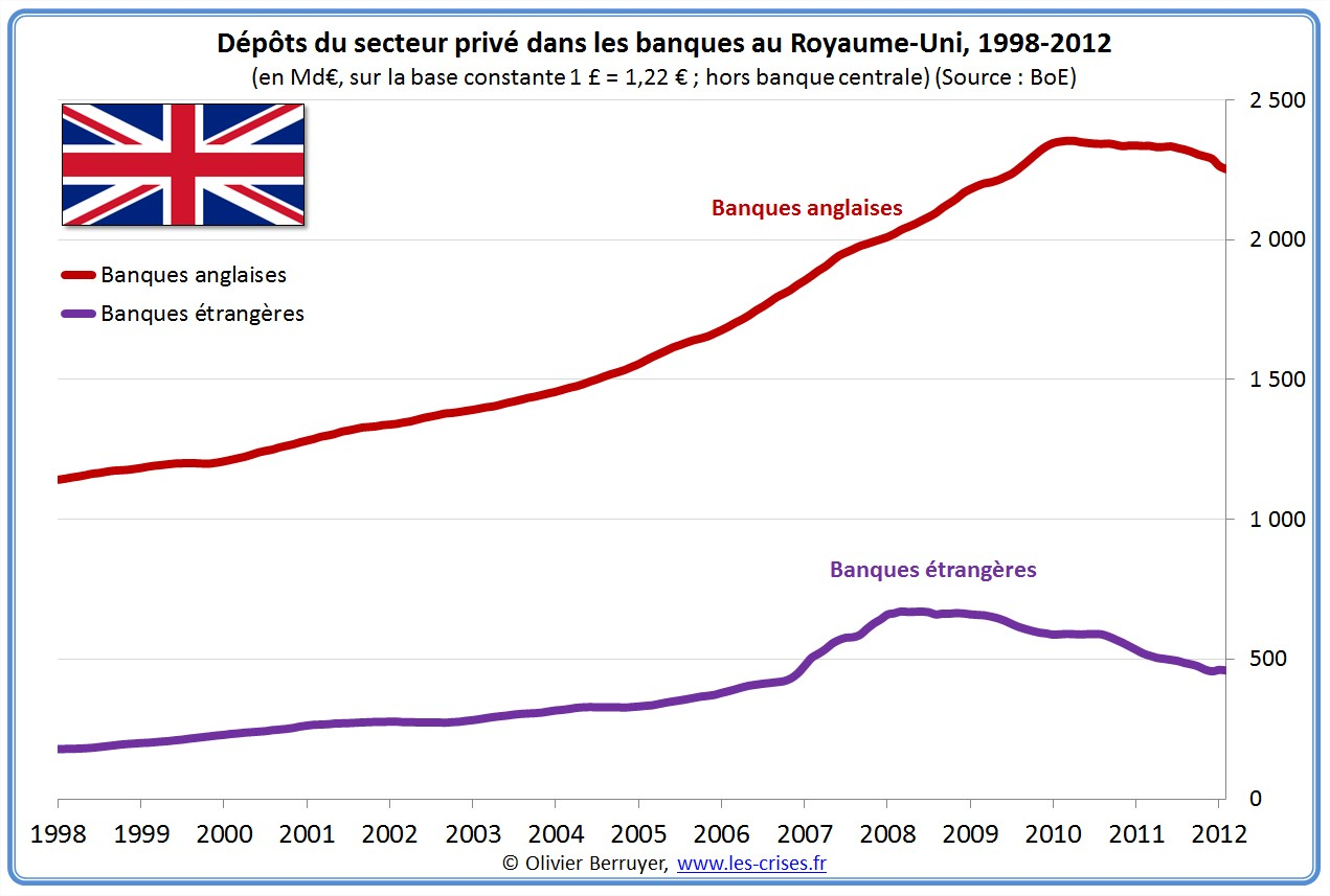 synthèse pays banques banks Angleterre uk
