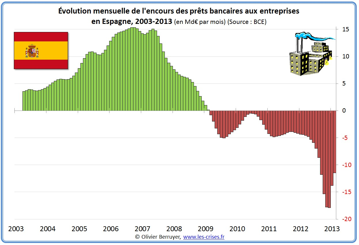 prêts banques bancaires entreprises Espagne