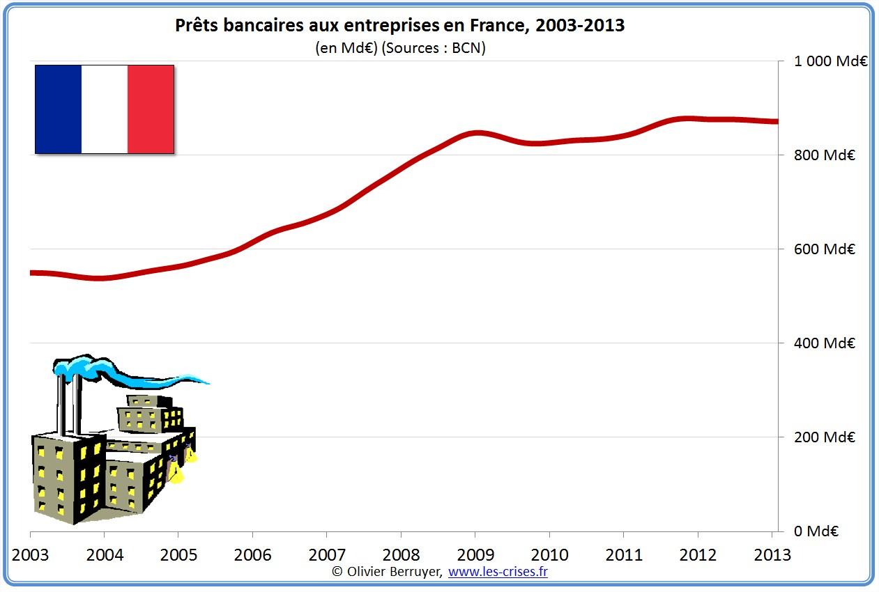 prêts banques bancaires entreprises france