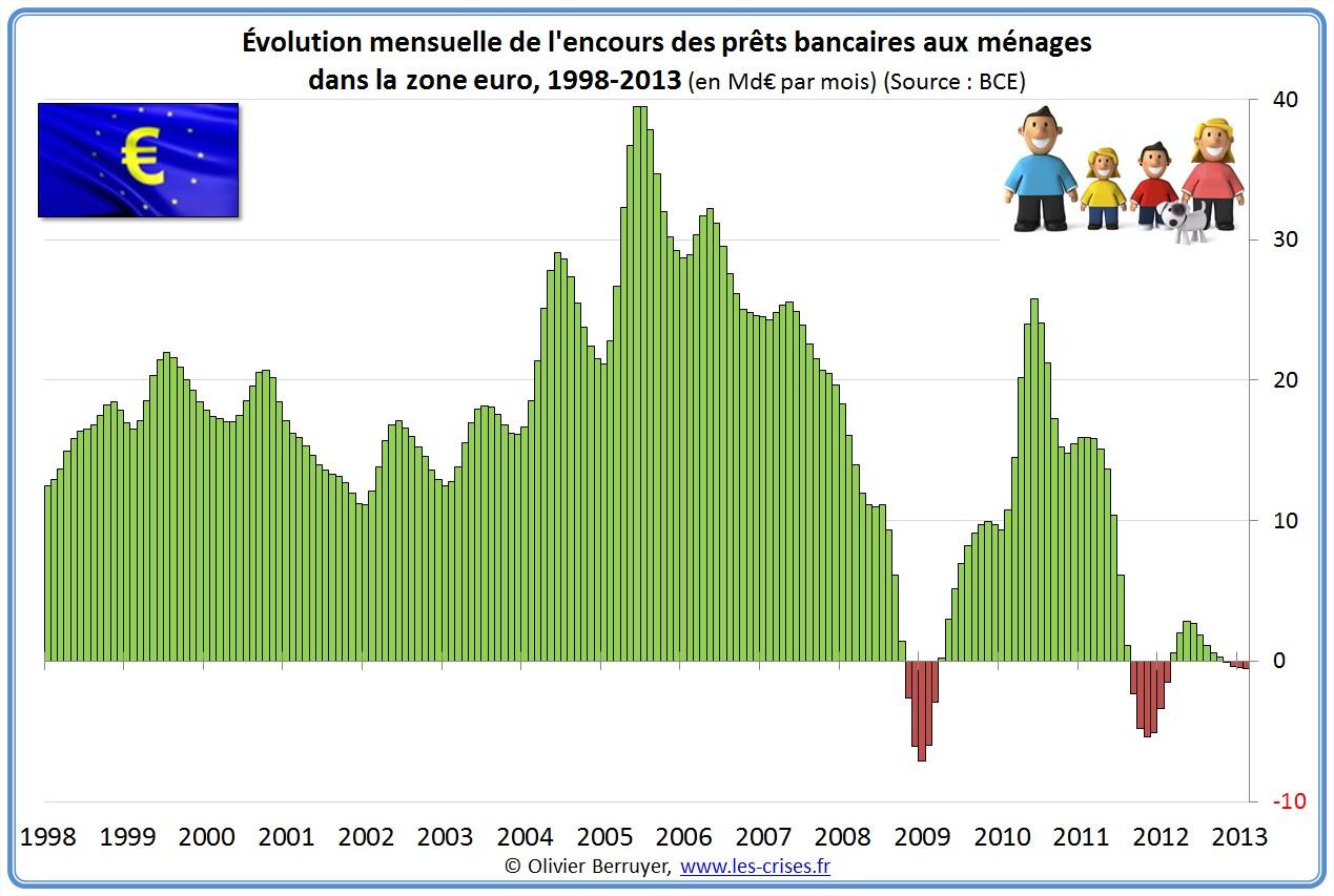 prêts banques bancaires entreprises zone euro eurozone