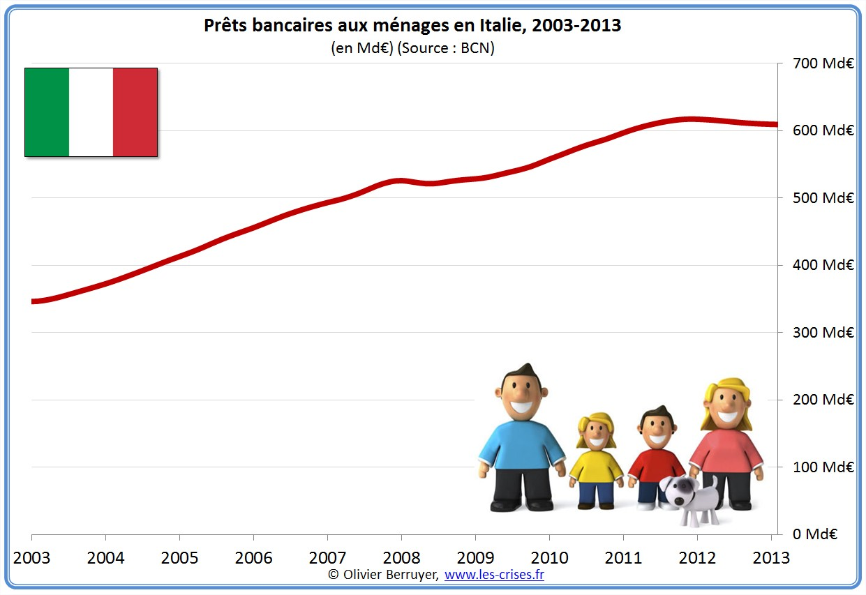 prêts banques bancaires entreprises Italie