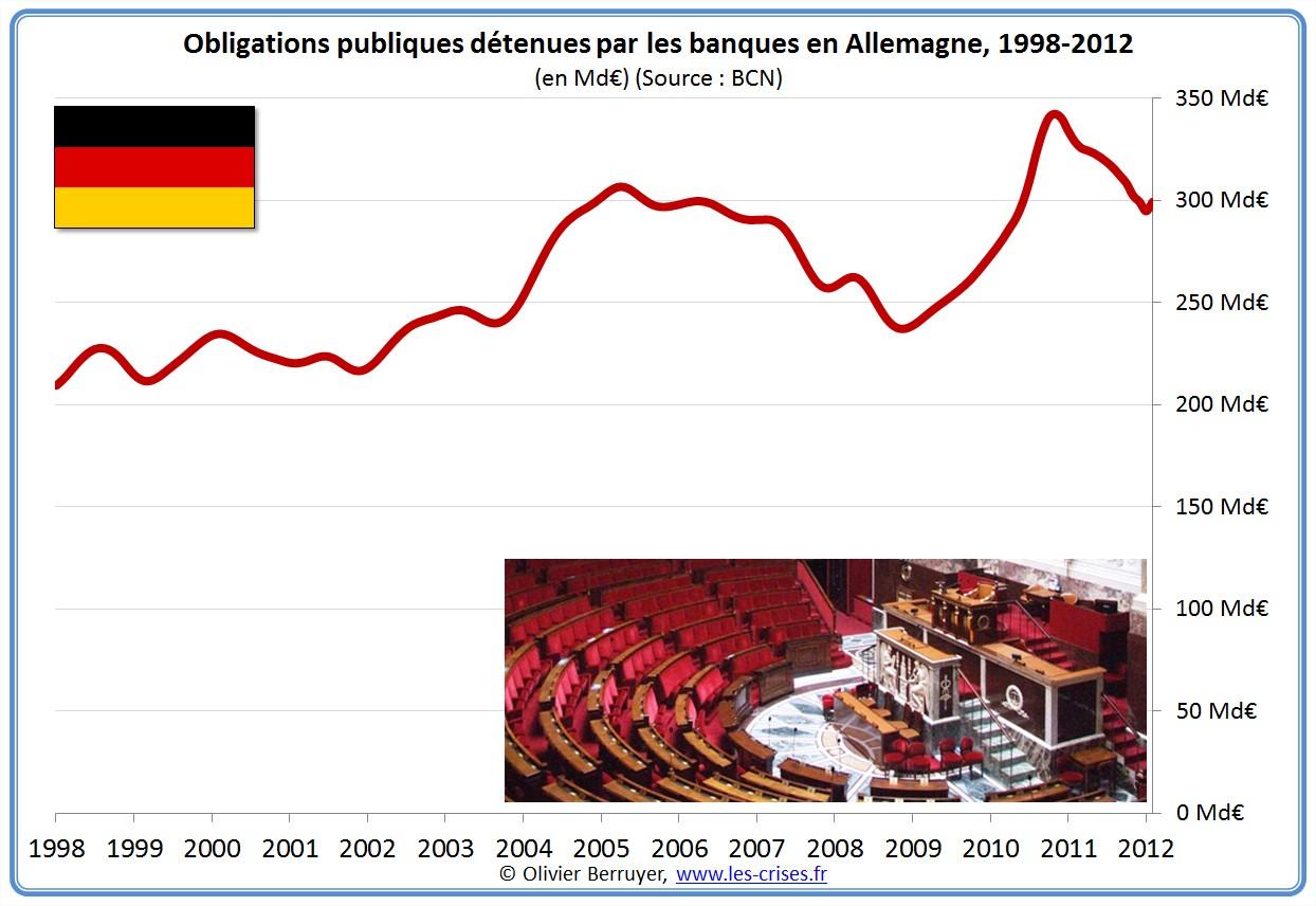prêts banques bancaires entreprises Allemagne