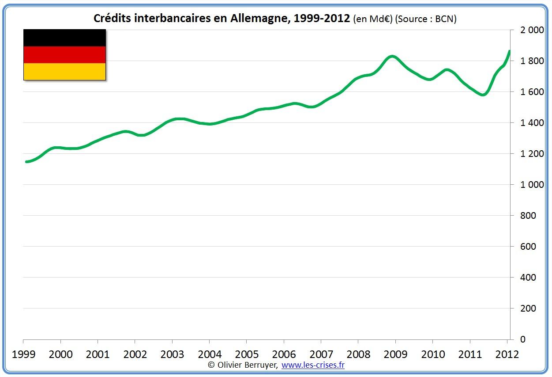 prêts banques interbancaires allemagne